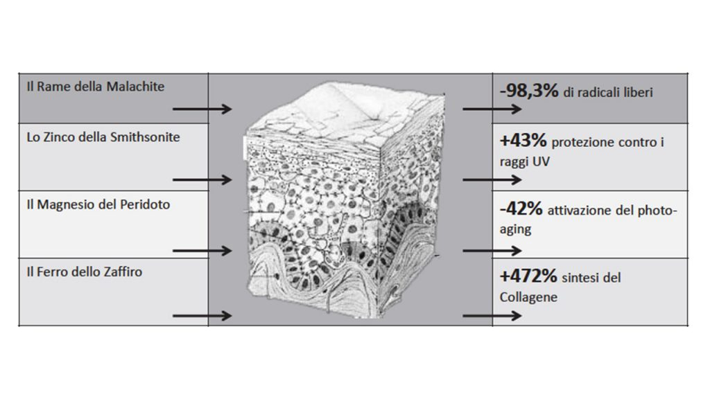Effetti dei minerali sulla pelle